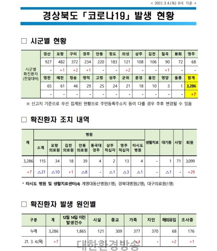 사본 -(210304)경북도_코로나_발생현황(2021.3.4._0시_기준)(게시판).jpg