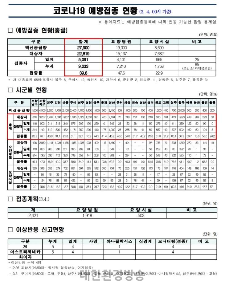 사본 -(210304)경북도_코로나19_예방접종_보고(00시기준).jpg